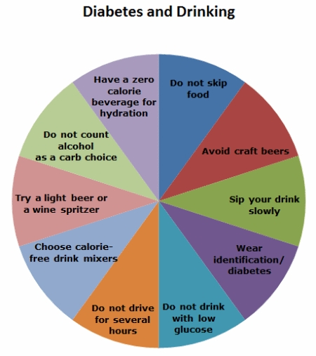 Diabetes alcohol