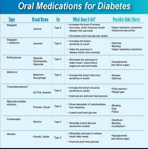 ... So Here Are How Diabetes Type 2 Medications Work In Your Body And The